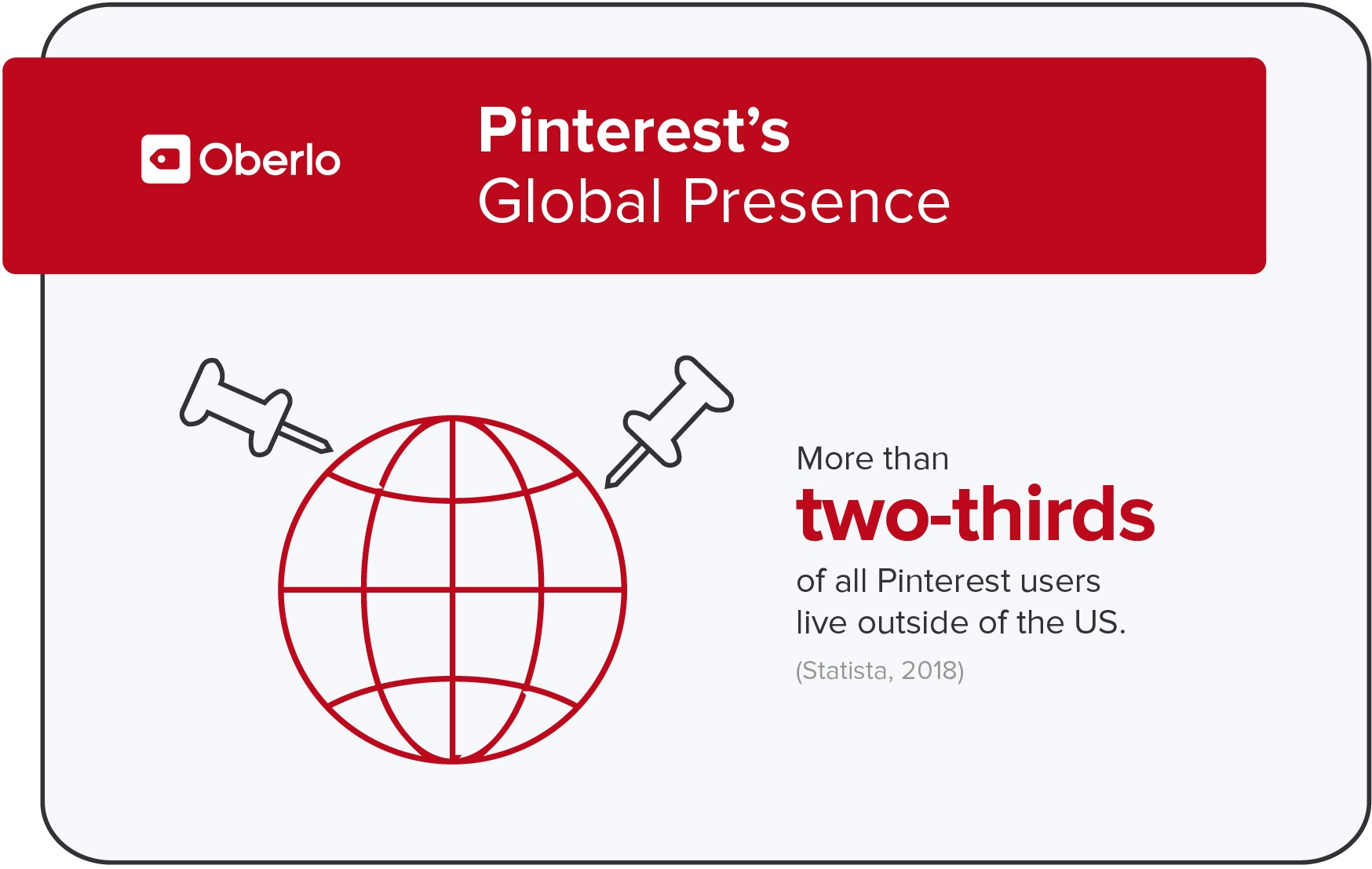 Presença global do Pinterest