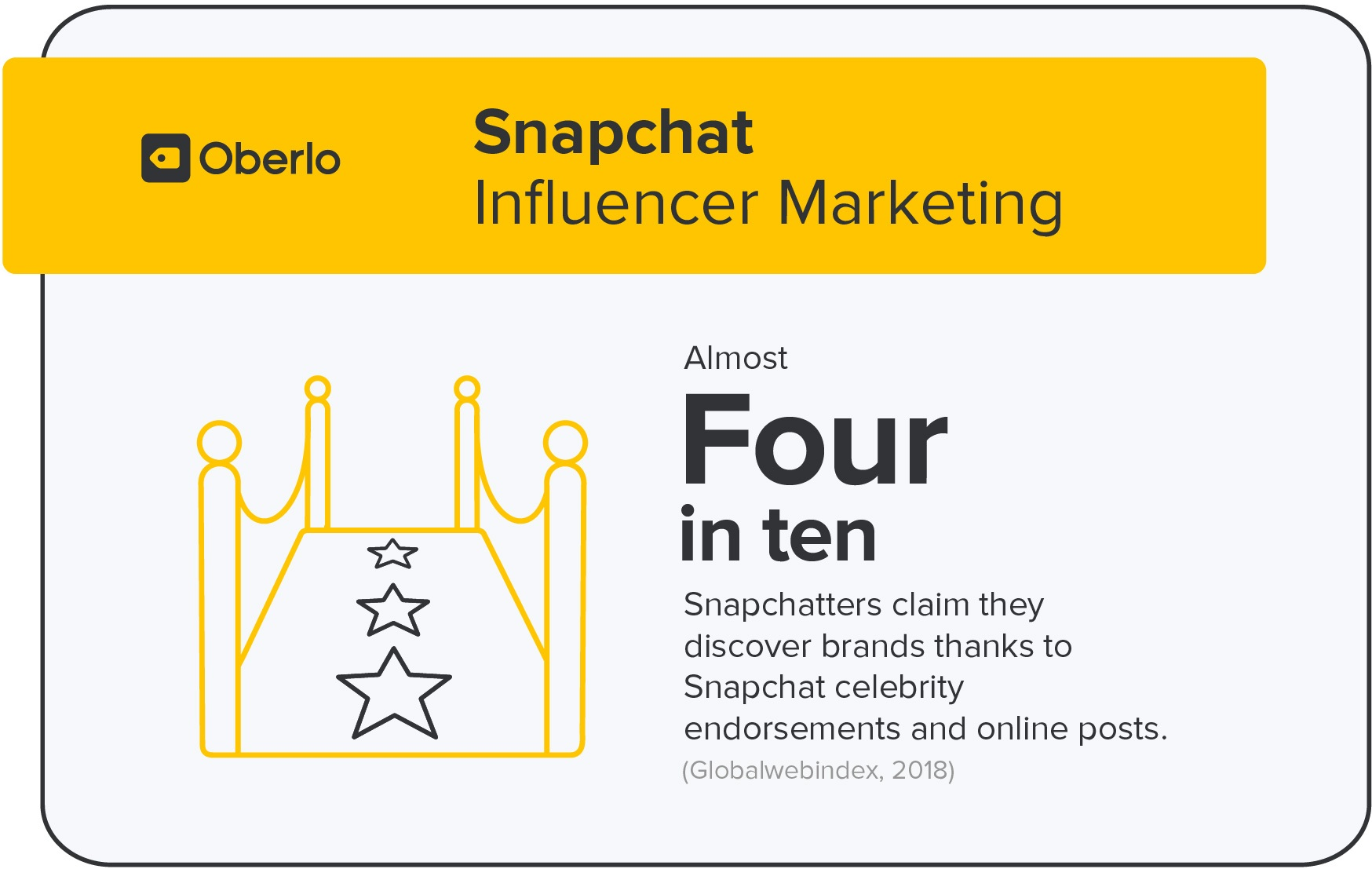 Marketing de influência do Snapchat