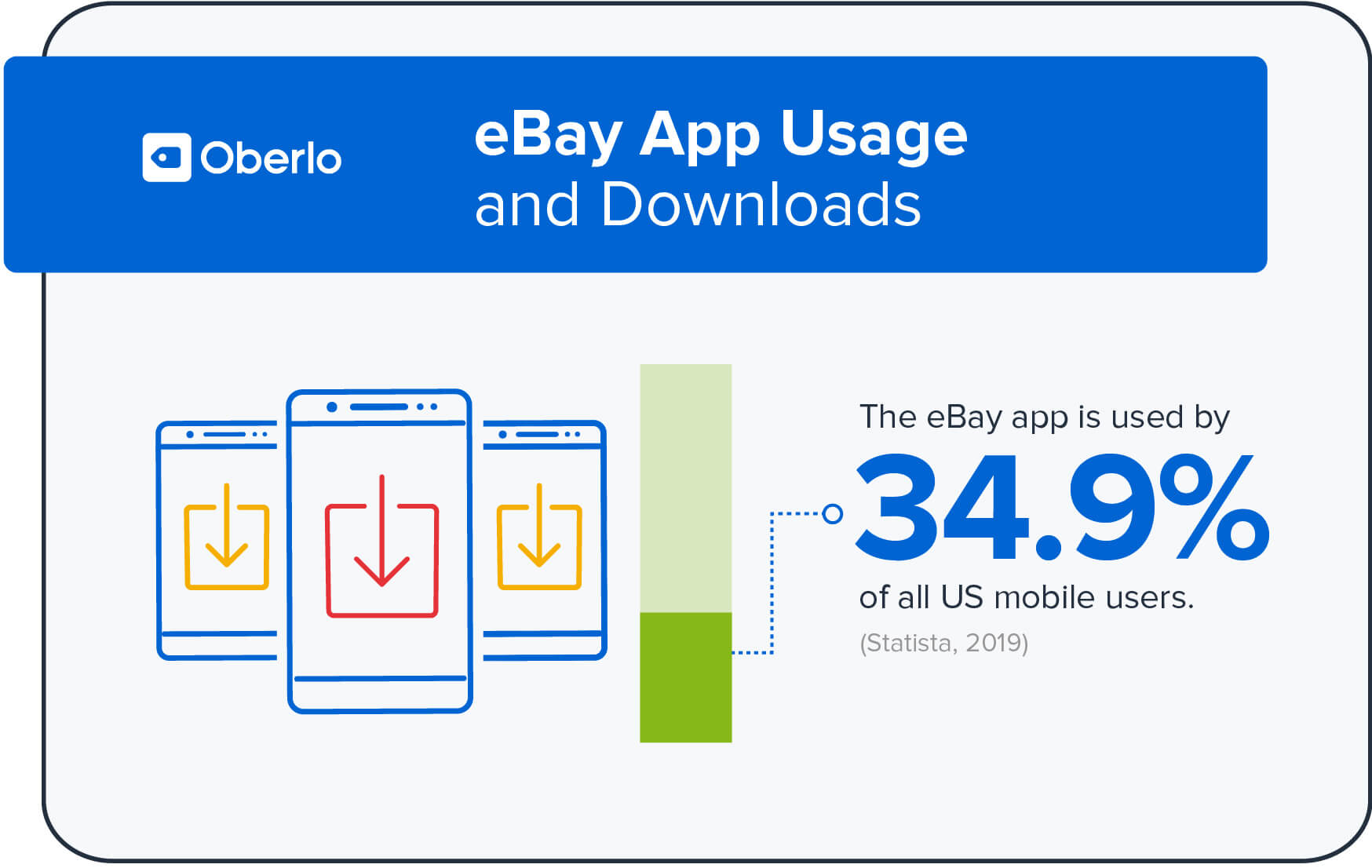 Uso e download de aplicativos do eBay