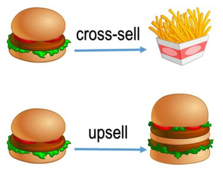 Cross-selling e Upselling